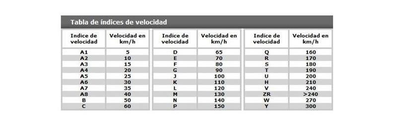 ruedas para remolques indice de velocidad